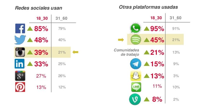 Consumo social media millennials
