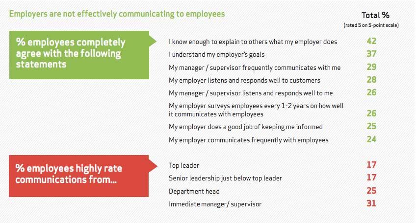 employees rising