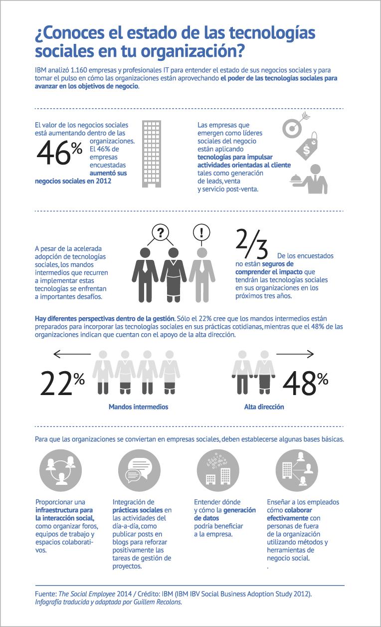 Infografía IBM extraída del libro The Social Employee