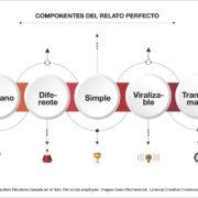 Infografía: componentes del relato perfecto, por Guillem Recolons