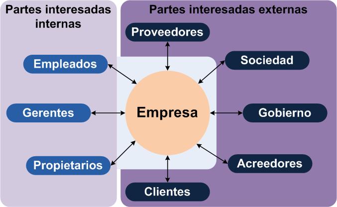 Stakeholders según Wikipedia