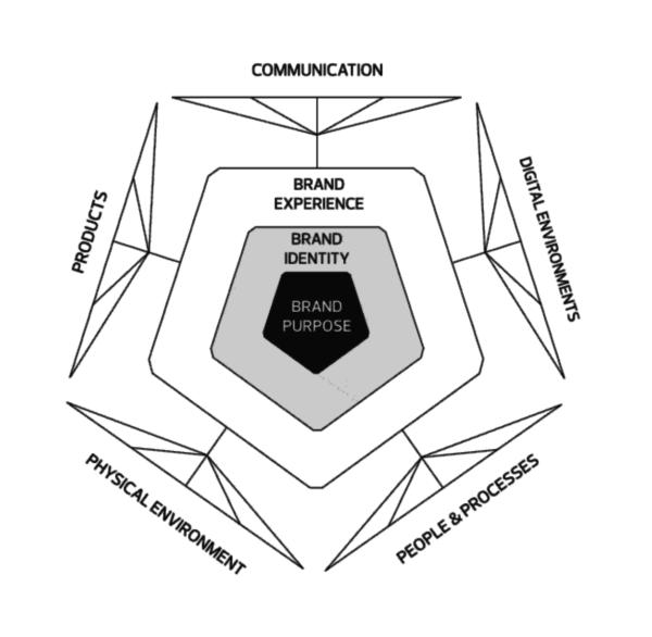 geometría de marca