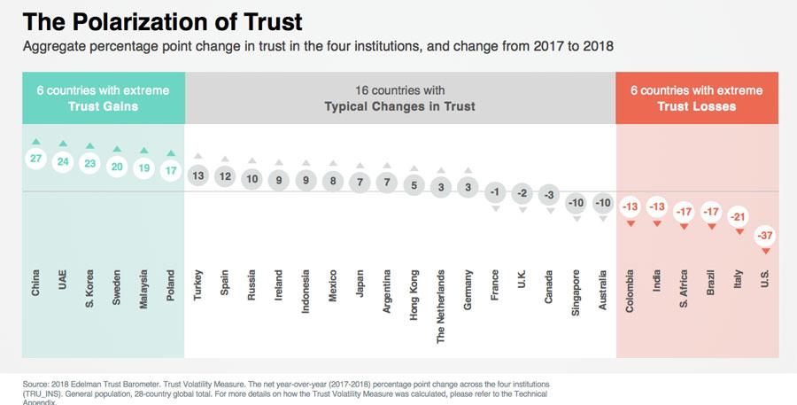 polarización de la confianza