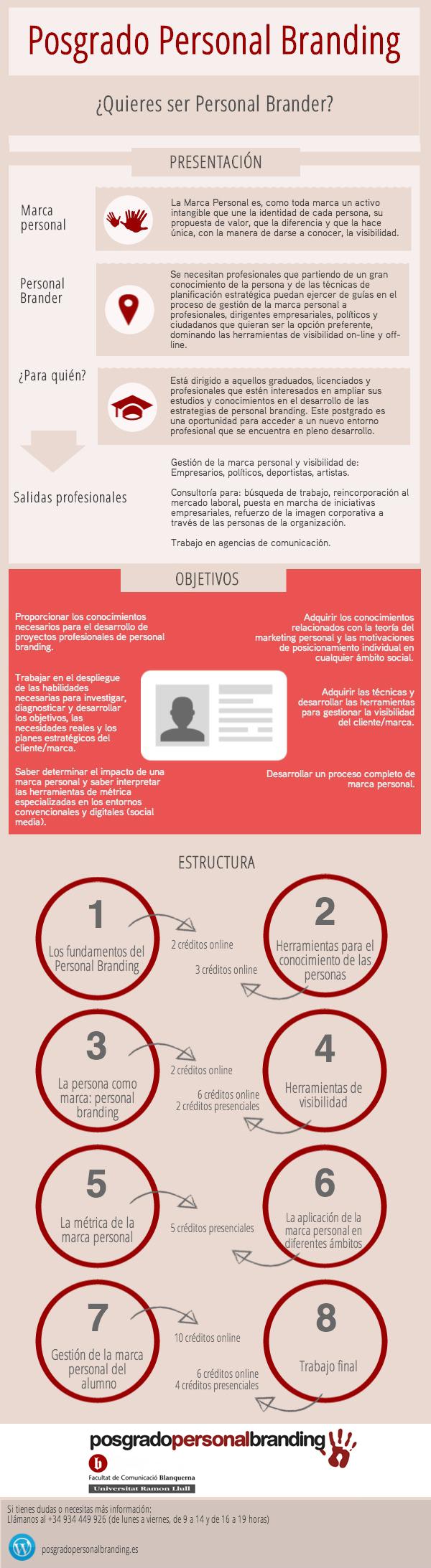 infografía posgrado personal branding / guillemrecolons.com