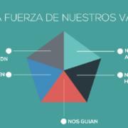 De empleados a implicados: una cuestion de branding, by Guillem Recolons