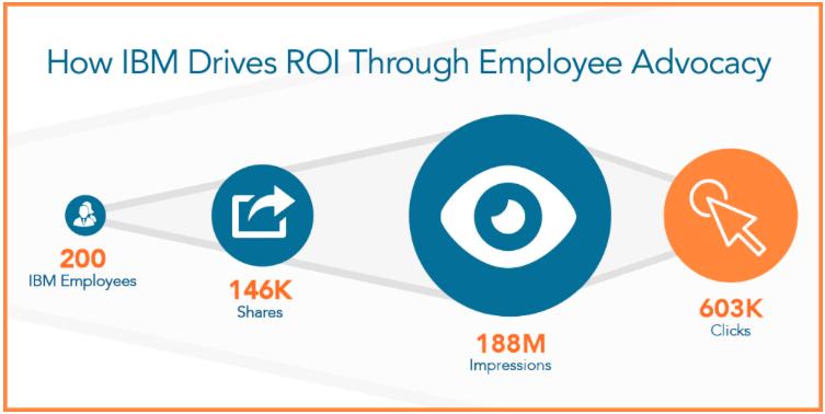 El poder del employee advocacy en IBM