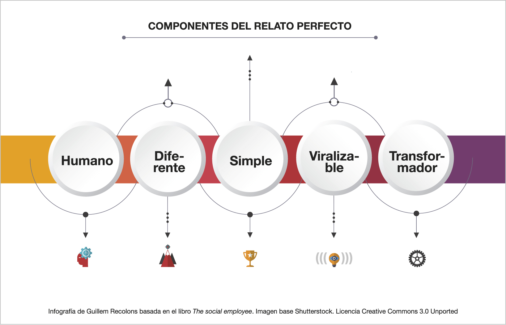 Infographic: components of the perfect story, by Guillem Recolons