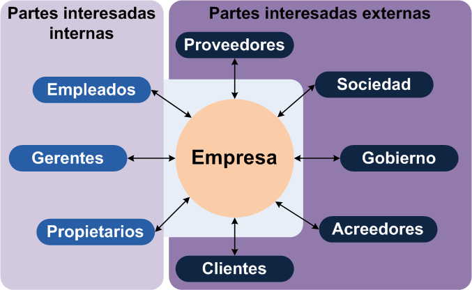 Stakeholders according to Wikipedia