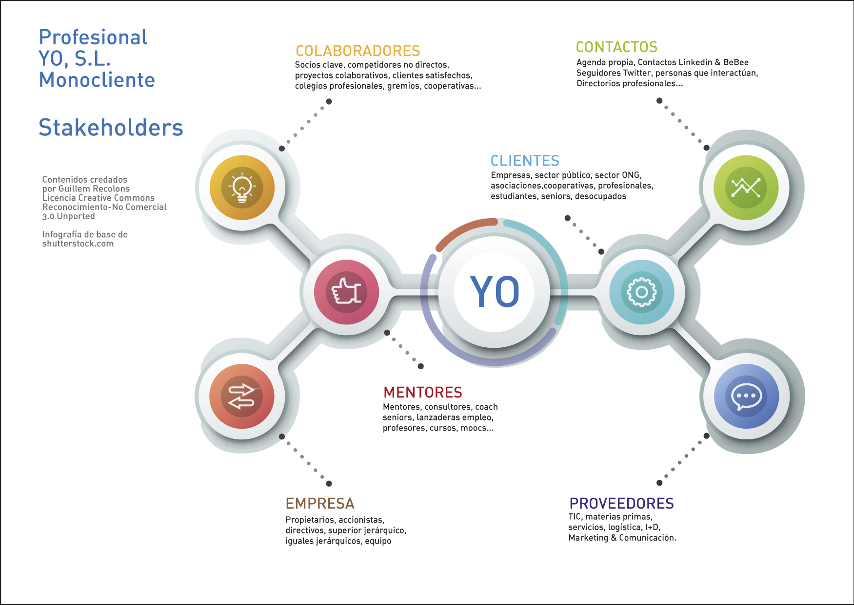 Professional personal stakeholders for employees