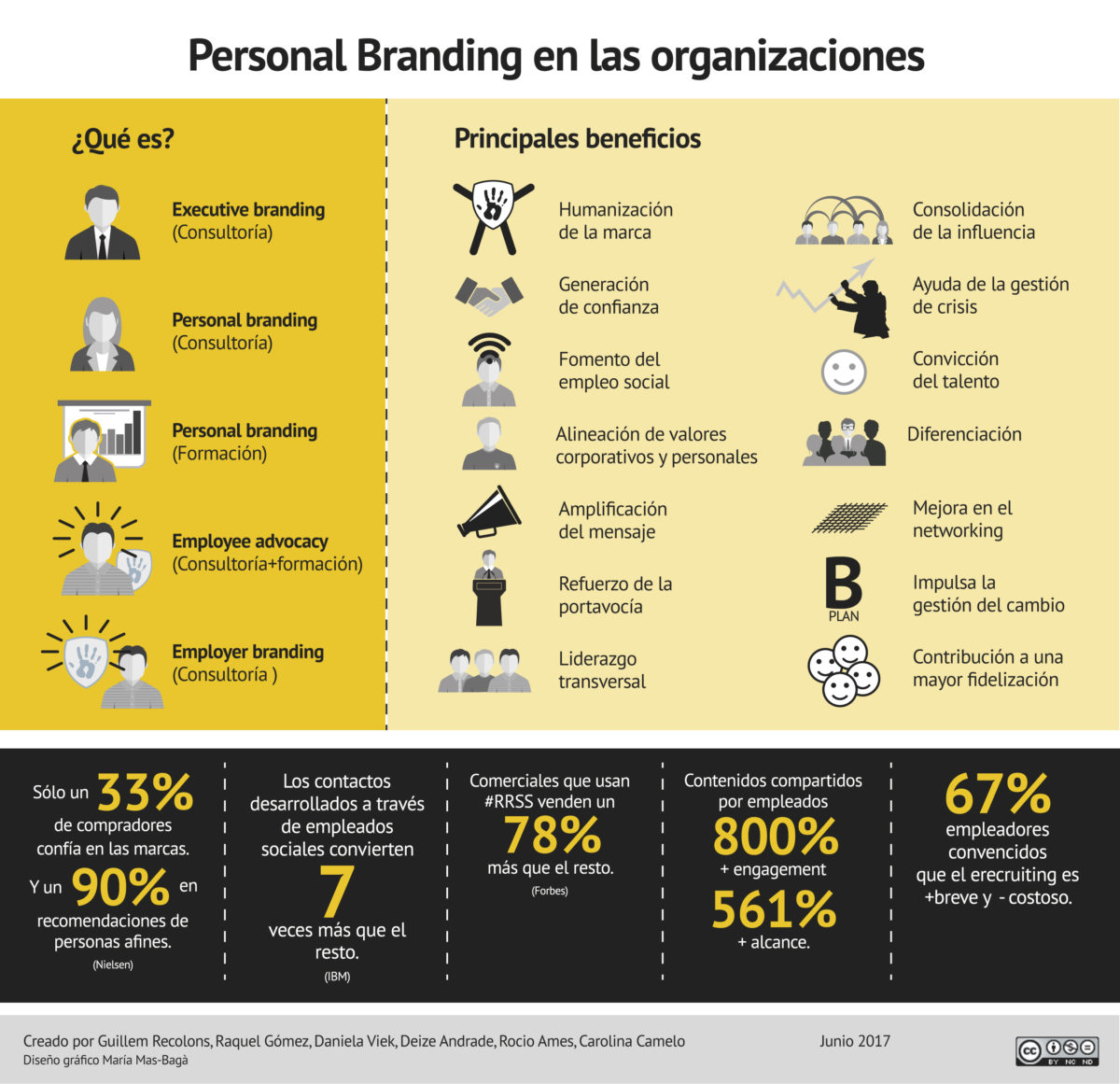 infographics: Personal Branding in organizations