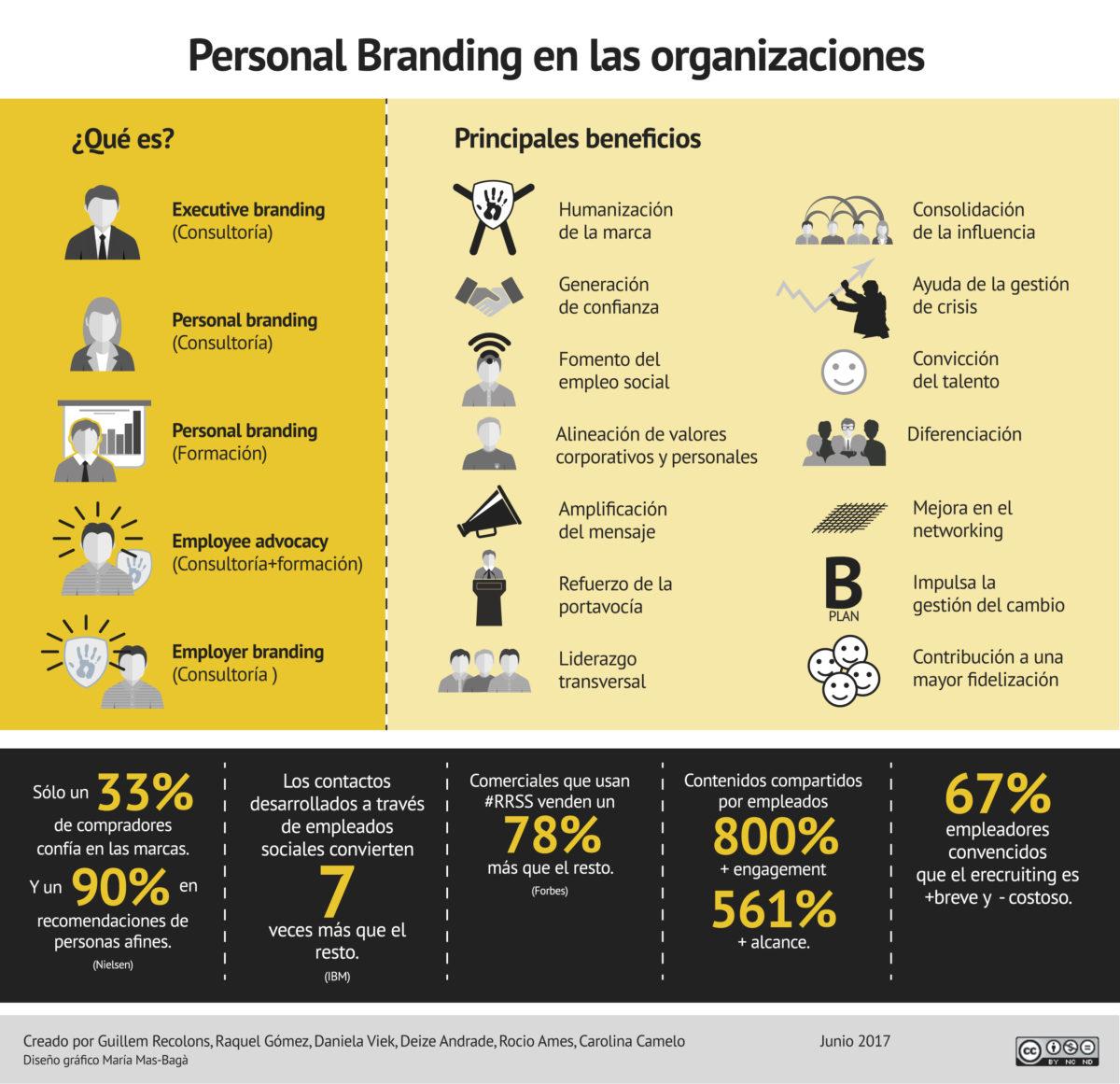 Infografia: Personal Branding a les organitzacions