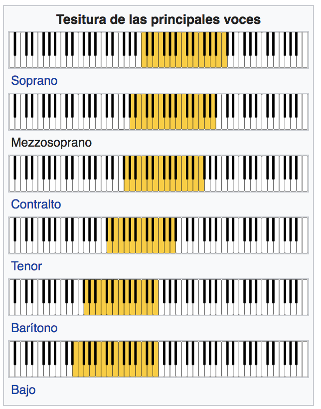 opera voice ranges