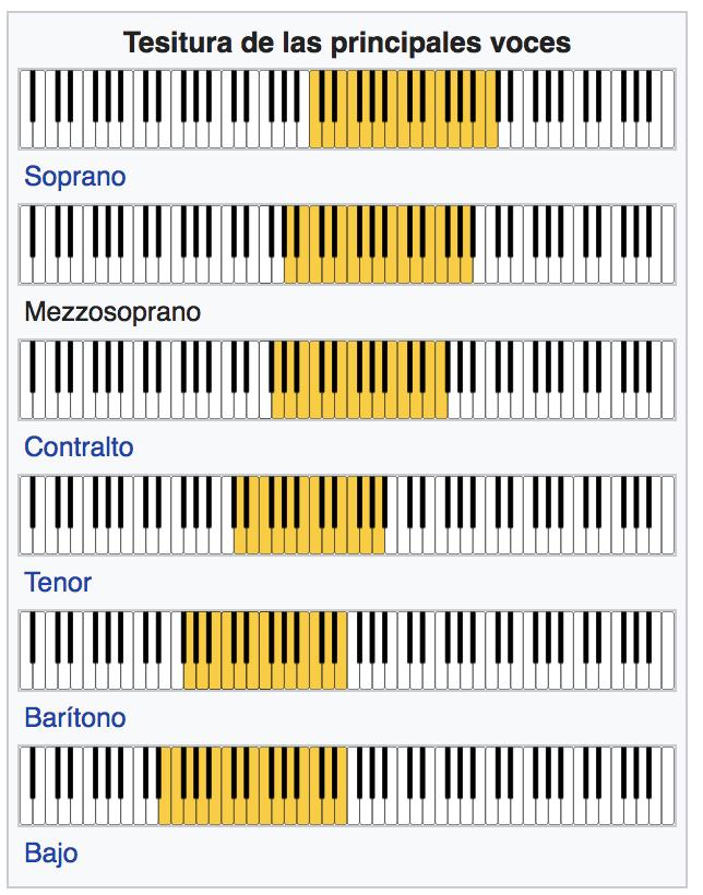rangos de voz en opera
