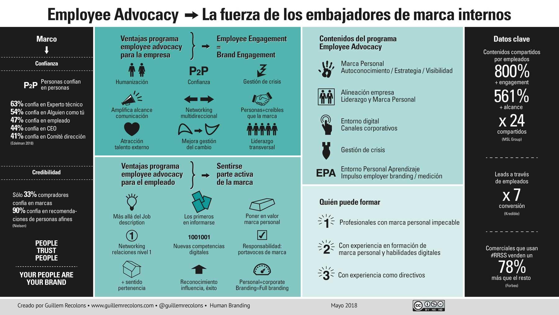 Employee Advocacy, embajadores de marca internos (Guillem Recolons)
