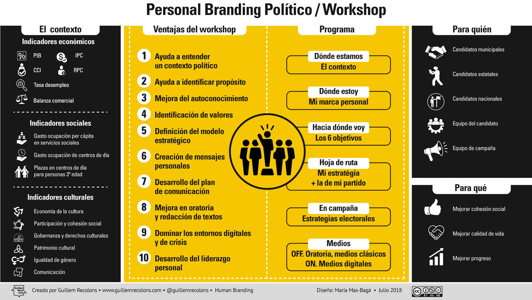 infografía personal branding político by guillem recolons