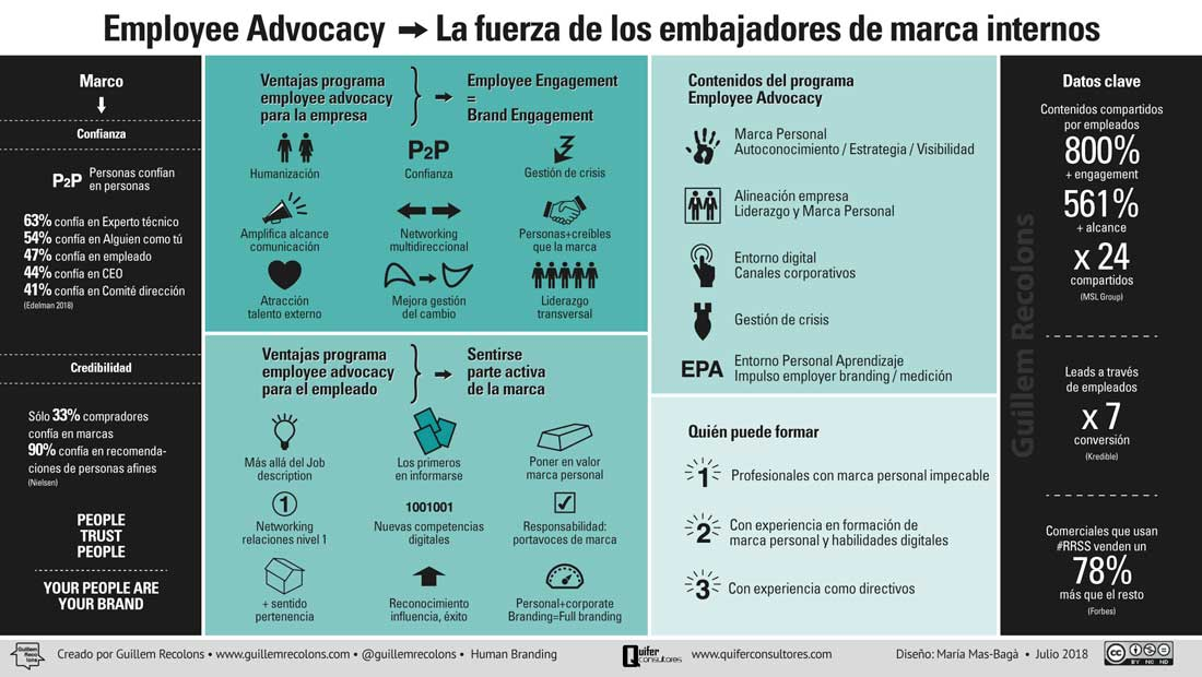 Employee Advocacy Quifer & Guillem Recolons