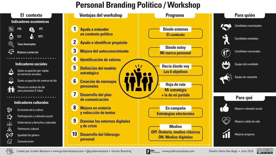Personal Political Branding QUIFER / Guillem Recolons