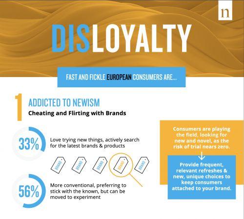 Marks Nielsen Infografia Disloyalty
