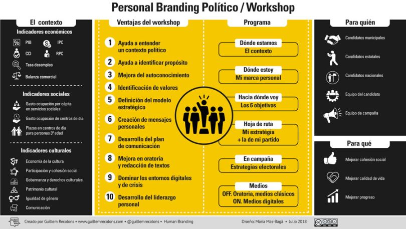 Infographic workshop personal branding political guillem recolons