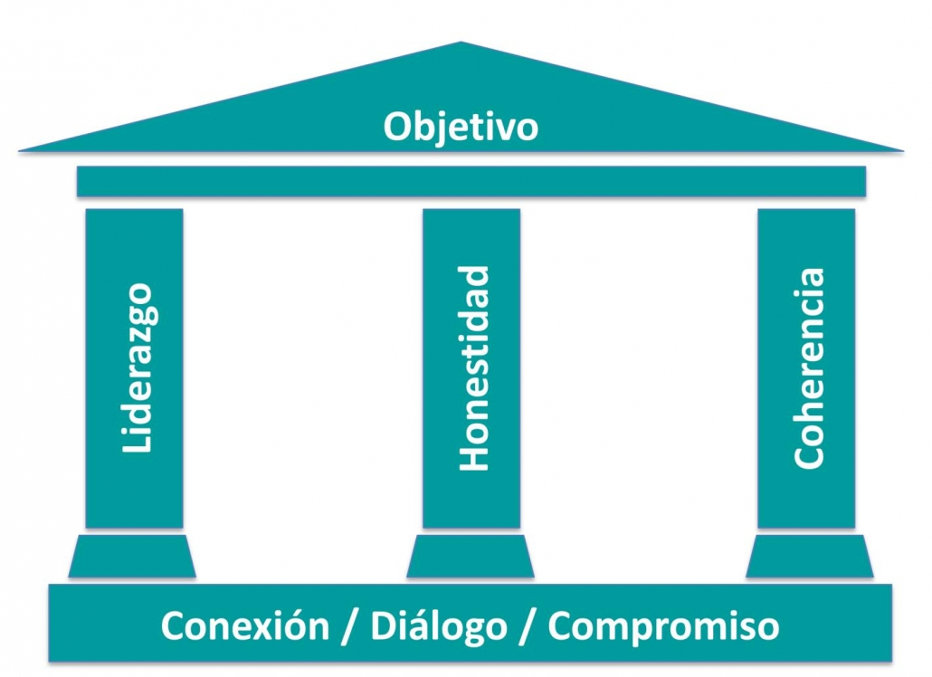 the temple of values pillars in political branding