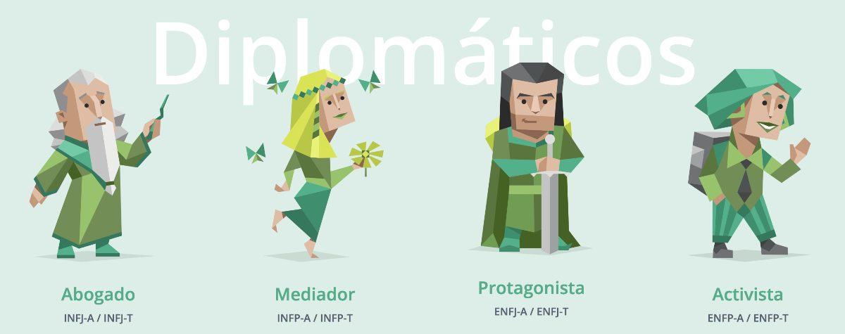 Tests 16 Personalities