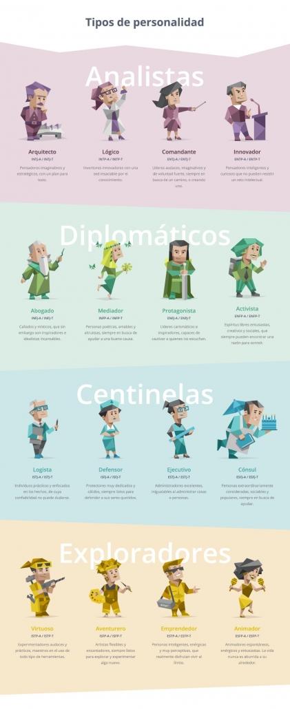 Tipos de personalidad / 16 personalidades