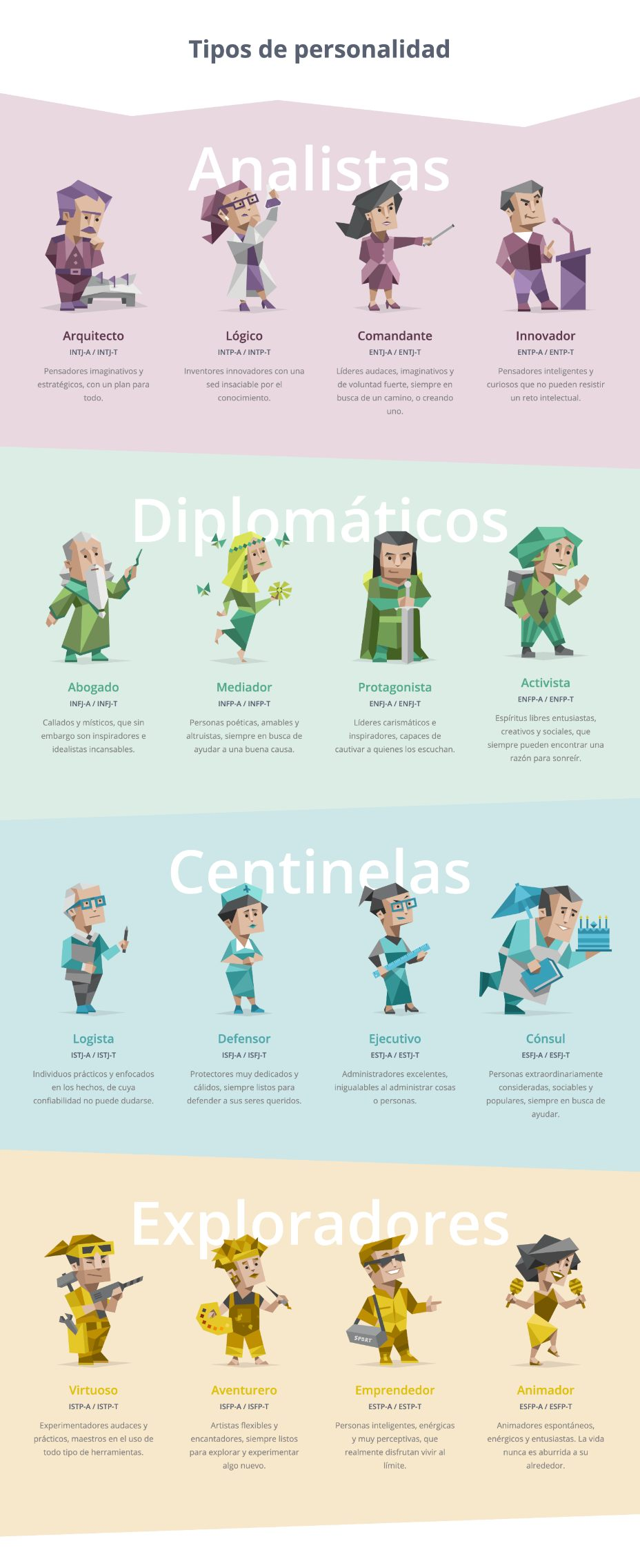 Personal Brand Diagnostics 3 The Test 16 Personalities
