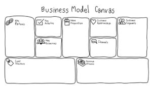 Business Model seen by Guillem Recolons