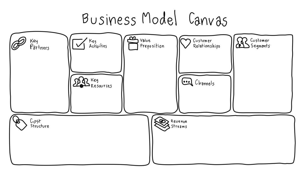 Model de negoci vist per Guillem Recolons