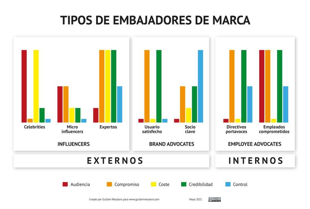 Infografía tipos de embajadores de marca, por Guillem Recolons