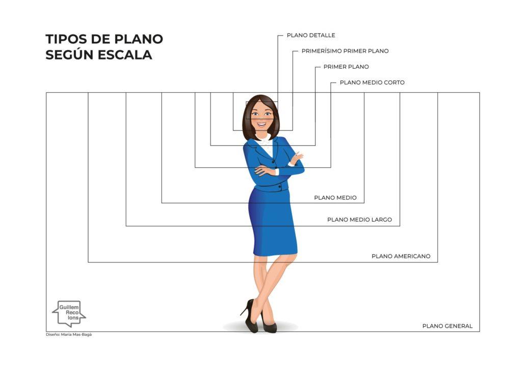 Infografía tipos de plano en fotografía de retrato
