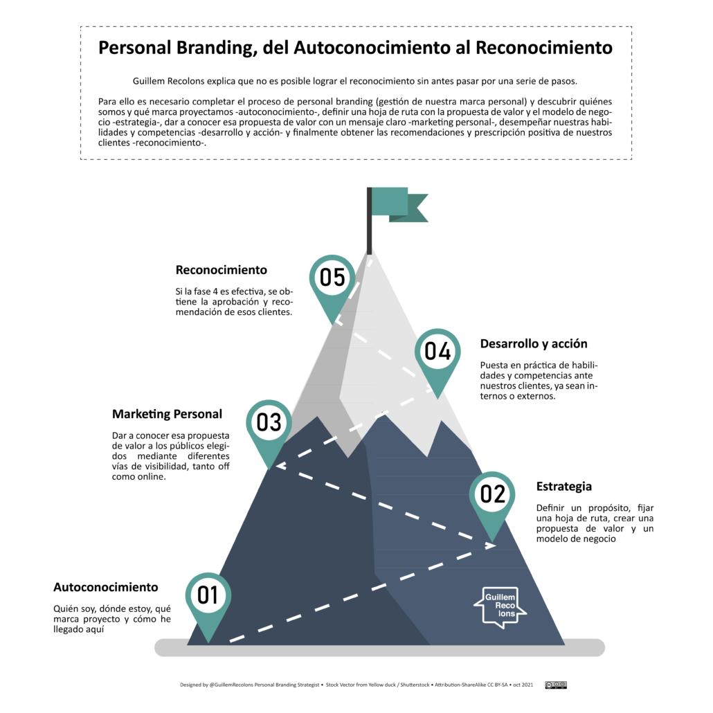 Infopgrafia Del Autoconocimiento al Reconocimiento, por Guillem Recolons